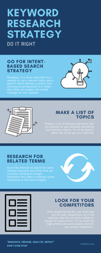 Keyword-Research-Strategy-in-2020-infographic