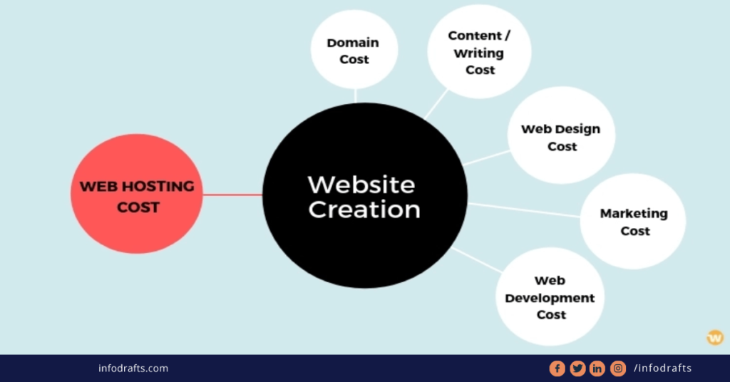 Clearwater Web Design: How Much Does Web Design Cost In Florida?